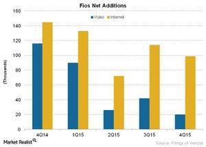 uploads/2016/03/Telecom-Fios-Net-Additions1.jpg