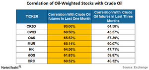 uploads/2016/05/correlation-of-oil-weighted-stocks-with-crude-oil1.png
