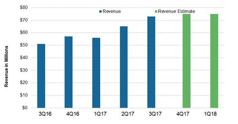uploads/2018/01/Revenue-2.jpg