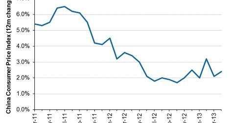 uploads/2013/05/Chinese-Inflation-2013-05-17.jpg