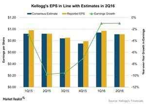 uploads/2016/08/Kelloggs-EPS-in-Line-with-Estimates-in-2Q16-2016-08-09-1.jpg