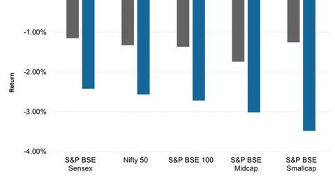 uploads/2016/02/Equity-Indices-Reaction-to-RBI-Announcement1.jpg