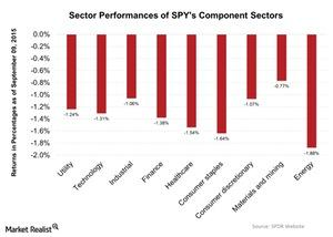 uploads///Sector Performances of SPYs Component Sectors