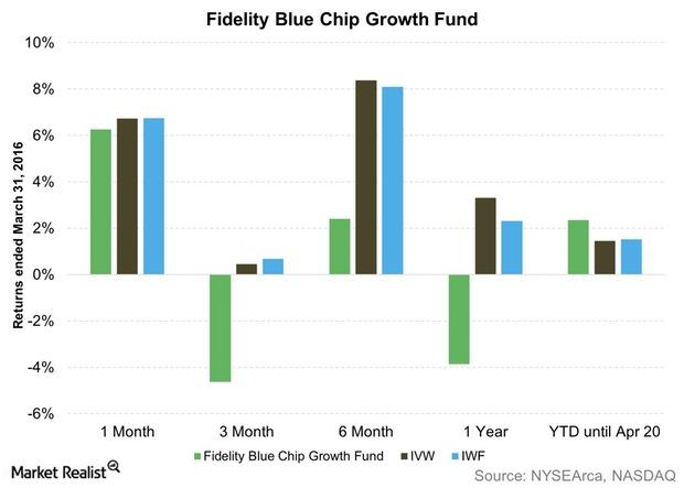 uploads///Fidelity Blue Chip Growth Fund