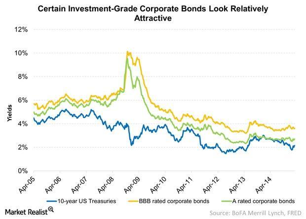 uploads///Certain Investment Grade Corporate Bonds Look Relatively Attractive