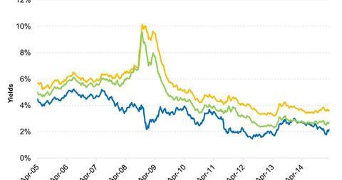 uploads/2015/03/Certain-Investment-Grade-Corporate-Bonds-Look-Relatively-Attractive-2015-03-191.jpg
