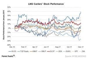 uploads///LNG stock perf