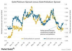 uploads/2016/09/Gold-Platinum-Spread-versus-Gold-Palladium-Spread-2016-08-23-1-1-1-1.jpg