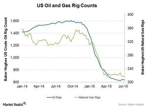 uploads/2015/07/Oil-and-Gas-rig-count1.jpg