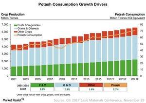 uploads/2017/11/Potash-Consumption-Growth-Drivers-2017-11-30-1.jpg