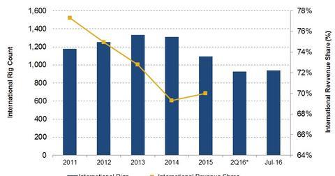 uploads///International revenue share