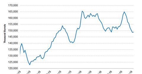 uploads/2016/11/distillate-stocks-3-1.png