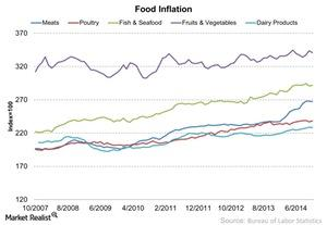 uploads/2014/12/Food-Inflation-2014-12-241.jpg