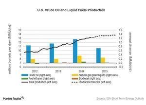 uploads///US Crude and liquids production