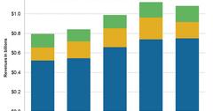 uploads///segmental revenue