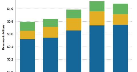 uploads/2016/02/segmental-revenue1.png