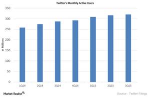 uploads///Twitter Active Useres