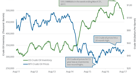 uploads/2017/08/Oil-and-inventories-5-1.png