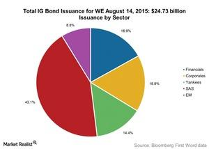 uploads///Total IG Bond Issuance for WE August