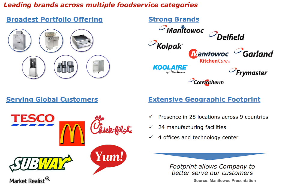 uploads///Foodservice_overview