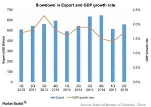 uploads///Slowdown in Export and GDP growth rate