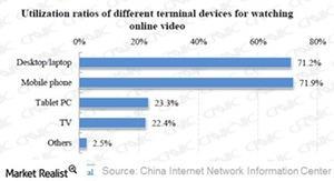 uploads///Utilization of devices
