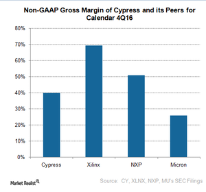 uploads///A_Semiconductros_CY_Q gross margin compared to peers