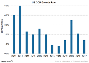 uploads/2017/07/2-US-GDP-growth-rate-1.png