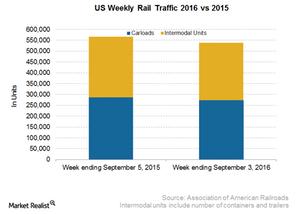 uploads/2016/09/US-Weekly-Rail-1.png