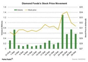 uploads/2015/09/Diamond-Foodss-Stock-Price-Movement-2015-09-301.jpg