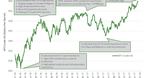 uploads/2018/01/Crude-oil-price-1.png
