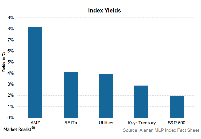 uploads///index yield