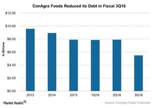uploads/2016/06/ConAgra-Foods-Reduced-its-Debt-in-Fiscal-3Q16-2016-06-23-1.jpg