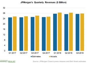 uploads/2018/10/Chart-2-Revenues-3-1.png
