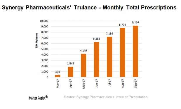 uploads///Synergy Pharmas Trulance performance