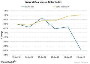 uploads/2016/07/Natural-Gas-versus-Dollar-Index-2016-07-21-1.jpg