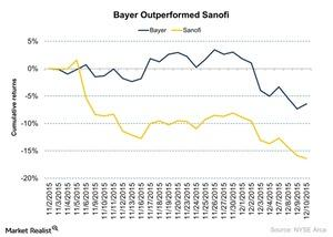 uploads/2015/12/Bayer-Outperformed-Sanofi-2015-12-111.jpg