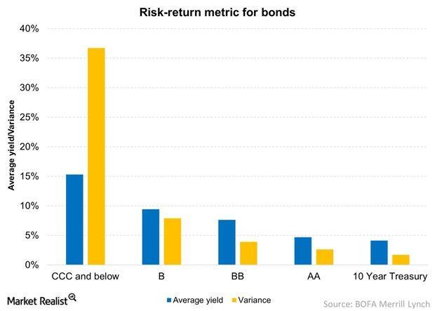 uploads///Risk return metric for bonds