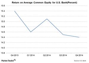 uploads///US Bank RoE
