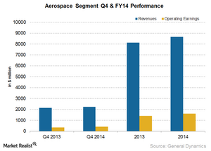 uploads///GD Aerospace segment Q