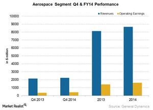 uploads/2015/02/GD-Aerospace-segment-Q4-141.png