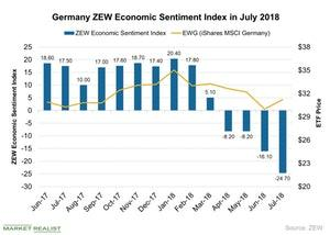 uploads///Germany ZEW Economic Sentiment Index in July