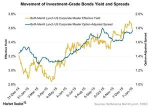 uploads/2016/01/Movement-of-Investment-Grade-Bonds-Yield-and-Spreads-2016-01-1221.jpg