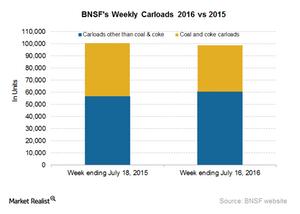 uploads/2016/07/BNSF-Carloads-4-1.png