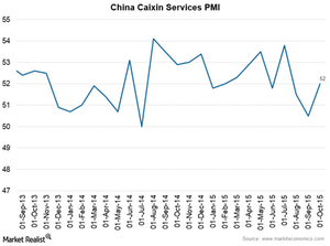 uploads/2015/11/Caixin-Services-Index1.png
