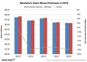 uploads/2016/07/Mondelezs-Sales-Missed-Estimates-in-2Q16-2016-07-28-1.jpg