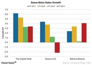 uploads/2015/03/Same-Store-Sales-Growth-2-2015-03-101.jpg