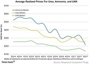 uploads///Average Realized Prices For Urea Ammonia and UAN