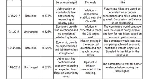 uploads/2017/05/FOMC-decisions-1.jpg