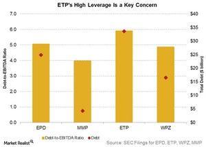 uploads/2017/12/etps-high-leverage-is-a-key-concern-1.jpg